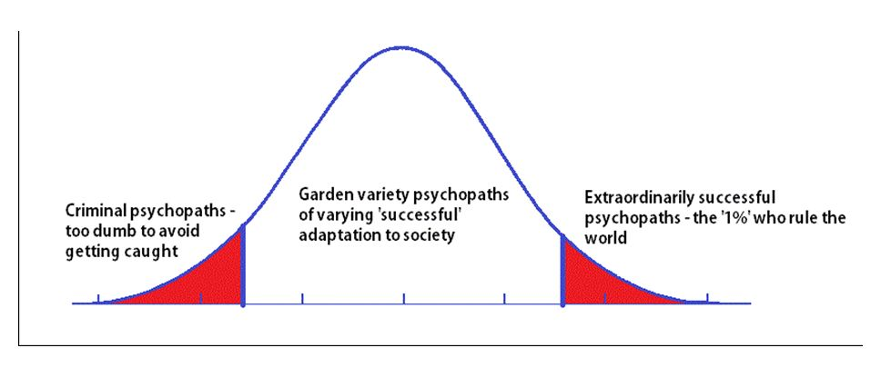 Psychopaths distribution curve